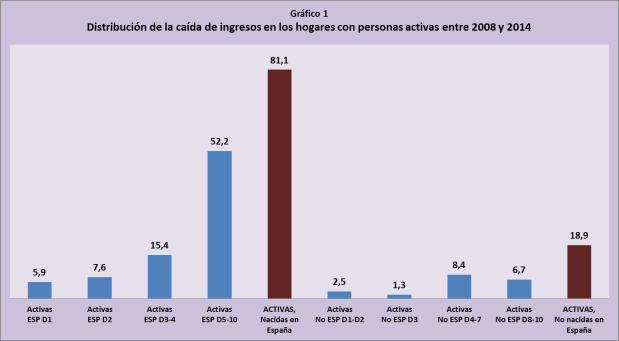 Gráfico1a