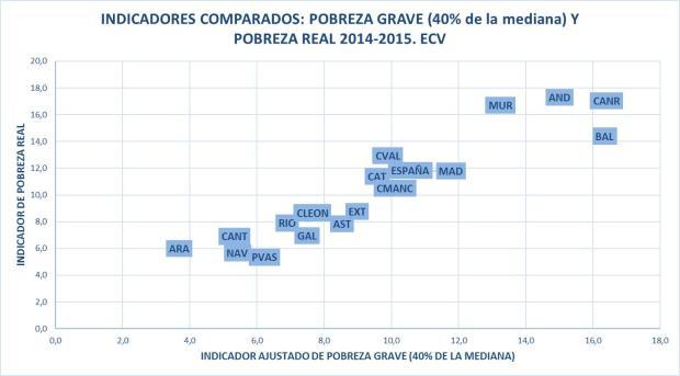 Gráfico A1
