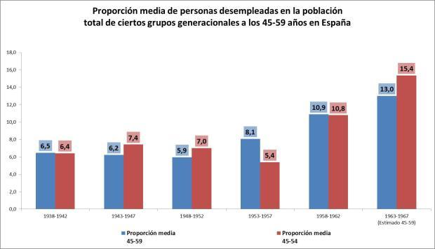 Gráfico6