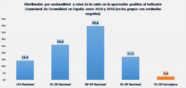 Gráfico 2b
