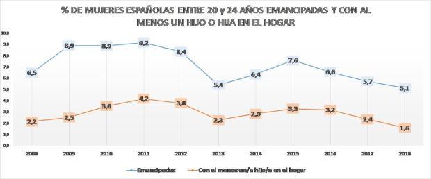 Gráfico 3.a