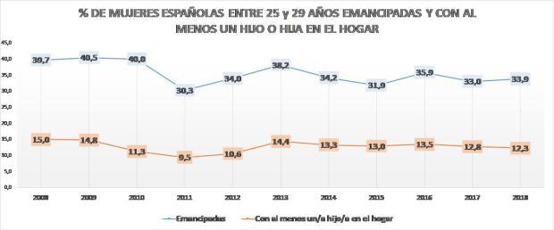 Gráfico 3.b