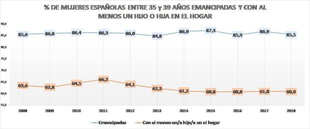 Gráfico 3.d