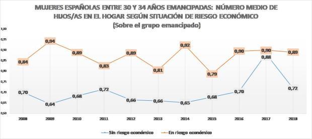 Gráfico 6.b