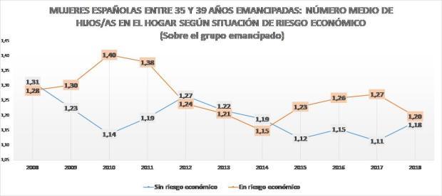 Gráfico 6.c