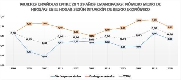 Gráfico 6.d