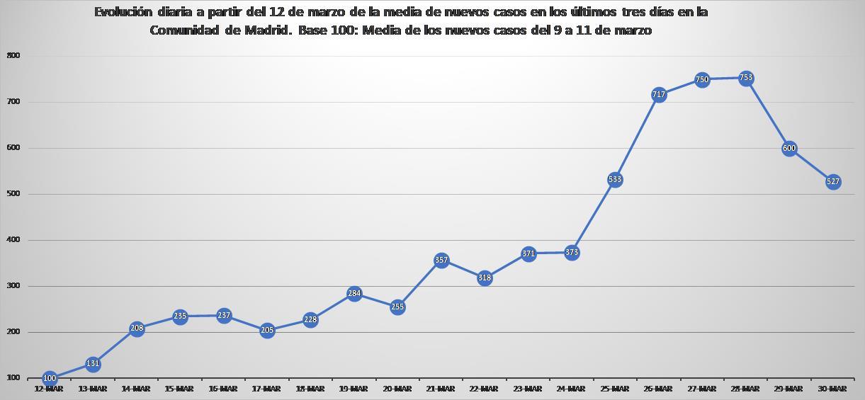 Gráfico x_2