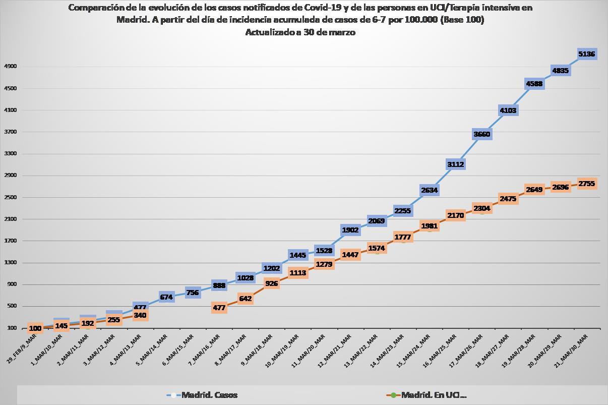 Gráfico x_5b