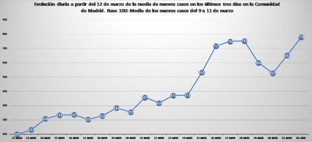 Gráfico 3 - copia